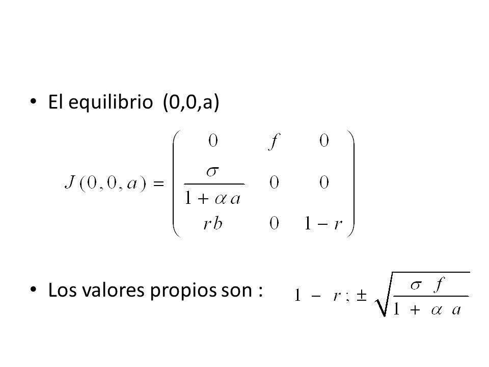 El equilibrio (0,0,a) Los valores propios son :