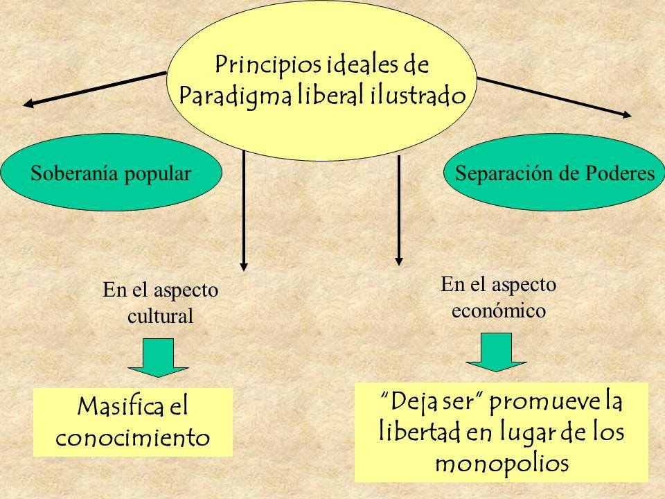 Principios ideales de Paradigma liberal ilustrado Separación de PoderesSoberanía popular Masifica el conocimiento En el aspecto cultural En el aspecto