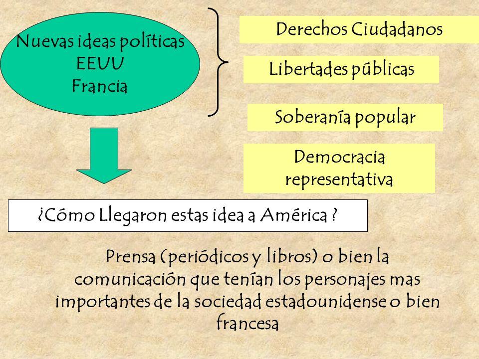 Nuevas ideas políticas EEUU Francia Derechos Ciudadanos Libertades públicas Soberanía popular Democracia representativa ¿Cómo Llegaron estas idea a Am