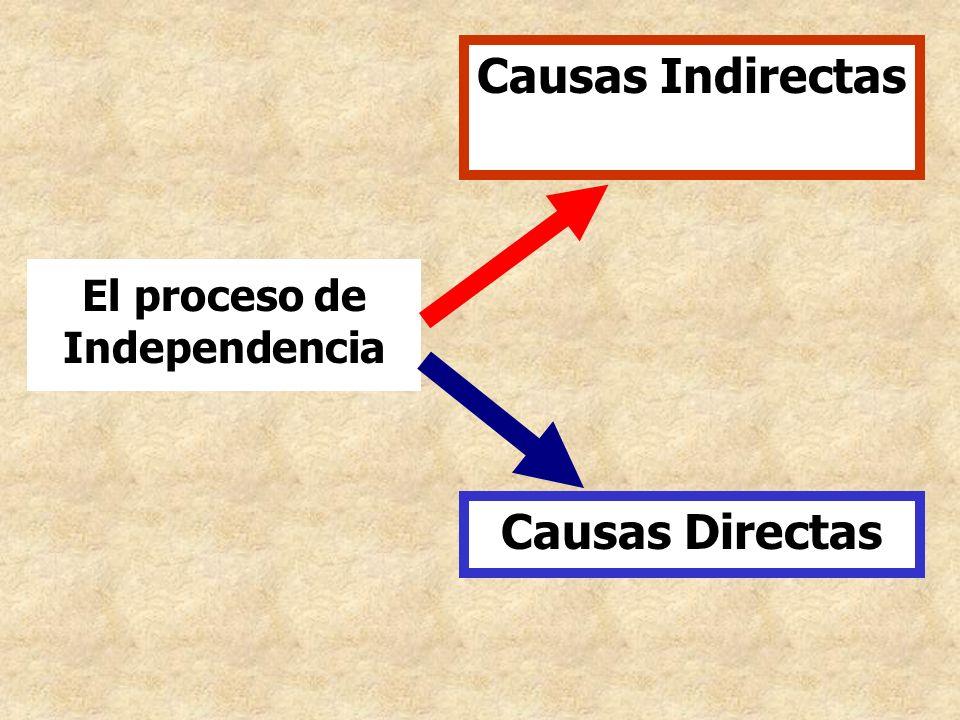 Causas Indirectas Causas Directas El proceso de Independencia