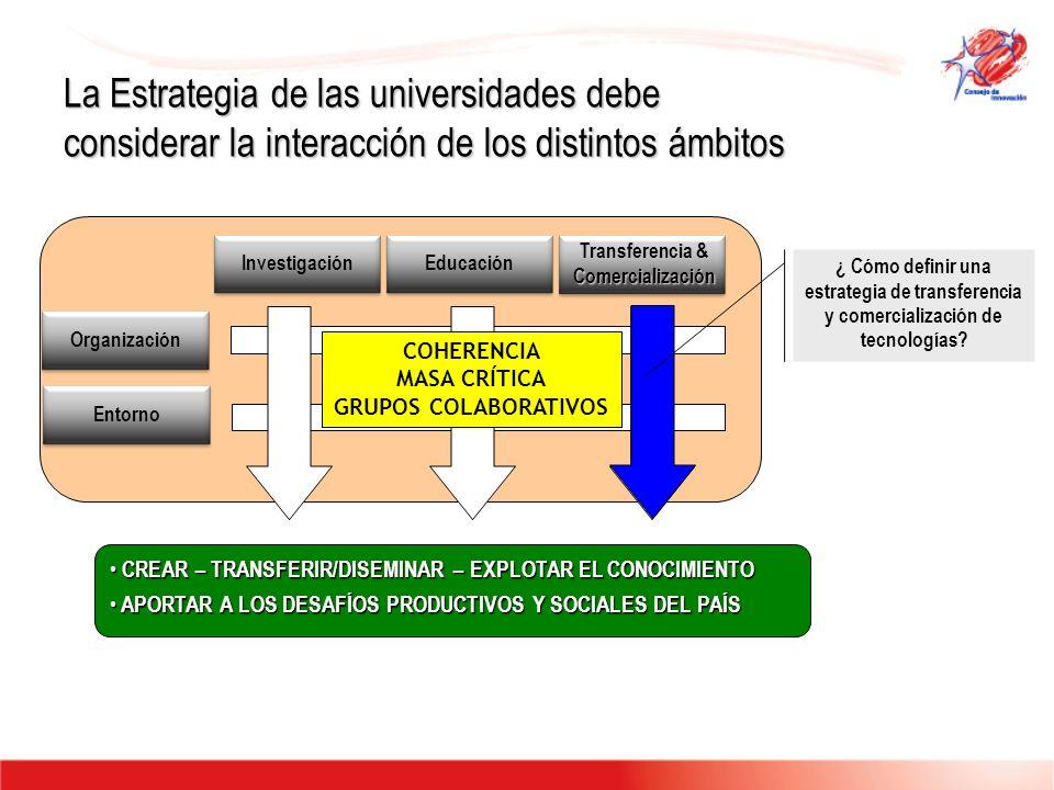 La Estrategia de las universidades debe considerar la interacción de los distintos ámbitos InvestigaciónEducación Transferencia & Comercialización Org
