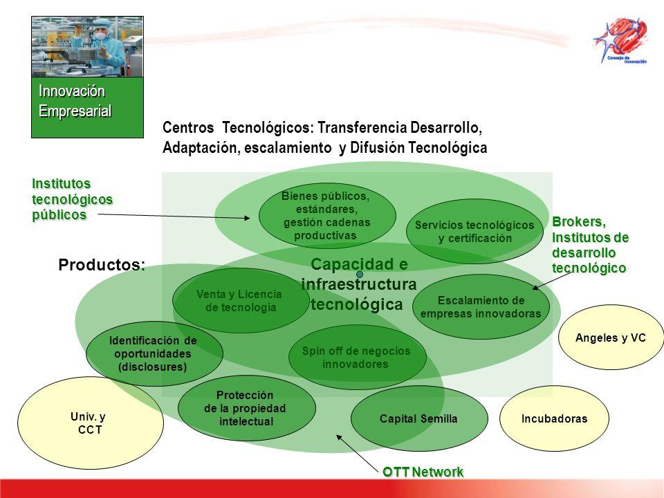 Centros Tecnológicos: Transferencia Desarrollo, Adaptación, escalamiento y Difusión Tecnológica Escalamiento de empresas innovadoras Servicios tecnoló