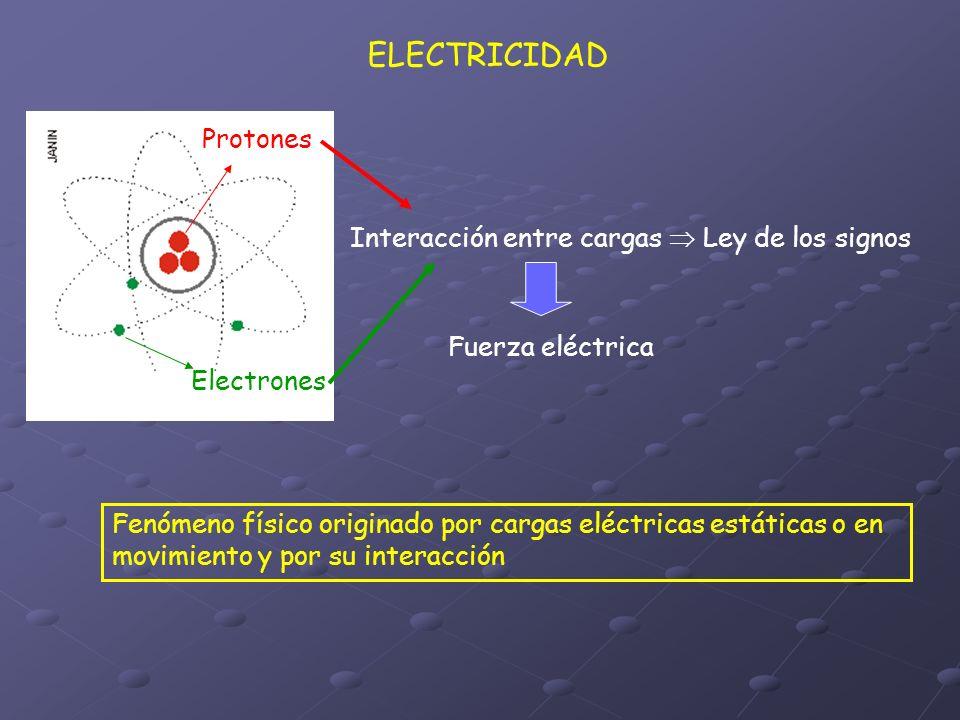 ELECTRICIDAD Interacción entre cargas Ley de los signos Protones Electrones Fuerza eléctrica Fenómeno físico originado por cargas eléctricas estáticas