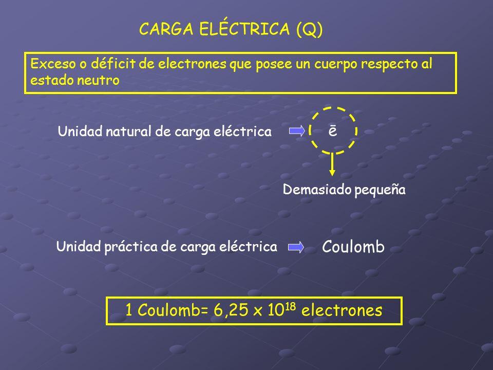 CARGA ELÉCTRICA (Q) Unidad natural de carga eléctrica ē Demasiado pequeña Unidad práctica de carga eléctrica Coulomb 1 Coulomb= 6,25 x 10 18 electrone