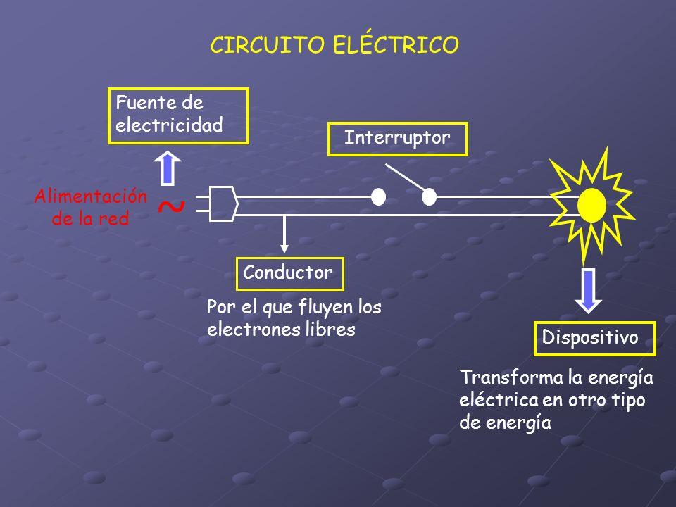 CIRCUITO ELÉCTRICO ~ Alimentación de la red Conductor Interruptor Fuente de electricidad Dispositivo Transforma la energía eléctrica en otro tipo de e