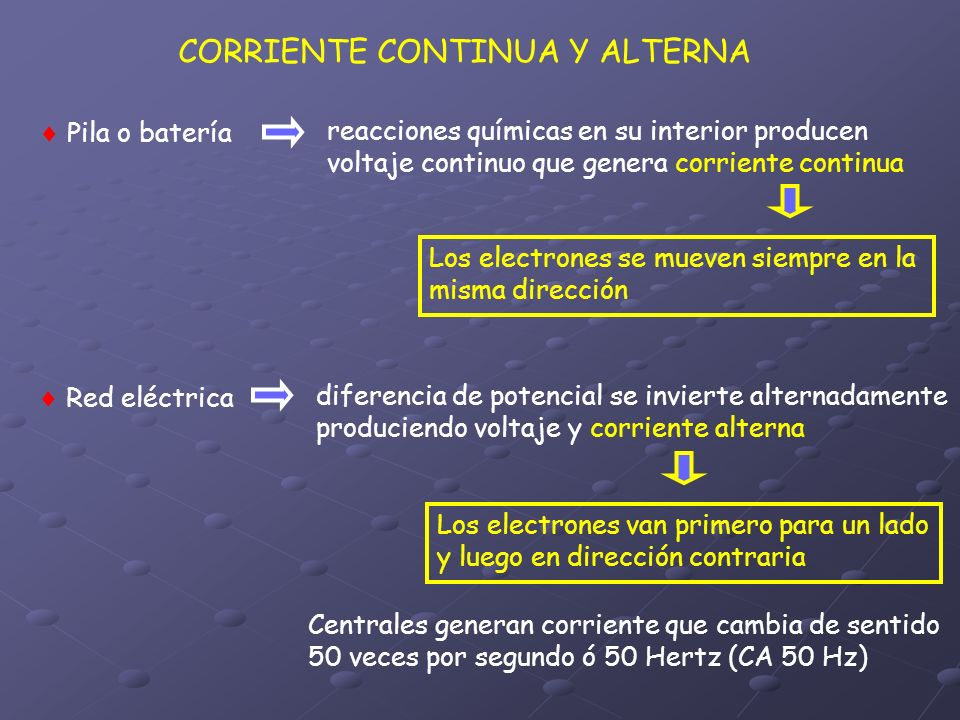 CORRIENTE CONTINUA Y ALTERNA Pila o batería reacciones químicas en su interior producen voltaje continuo que genera corriente continua Red eléctrica d