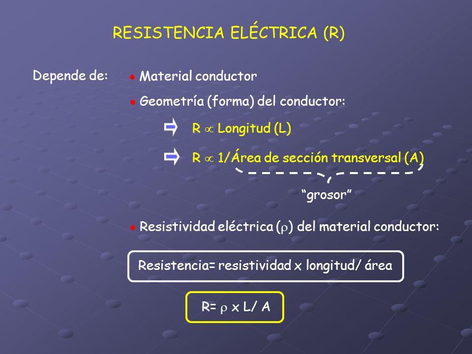 RESISTENCIA ELÉCTRICA (R) Depende de: Material conductor Geometría (forma) del conductor: R Longitud (L) R 1/Área de sección transversal (A) grosor Re