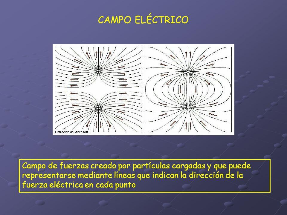 CAMPO ELÉCTRICO Campo de fuerzas creado por partículas cargadas y que puede representarse mediante líneas que indican la dirección de la fuerza eléctr