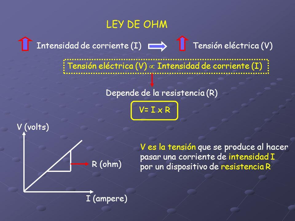 LEY DE OHM Intensidad de corriente (I)Tensión eléctrica (V) Tensión eléctrica (V) Intensidad de corriente (I) Depende de la resistencia (R) V= I x R V