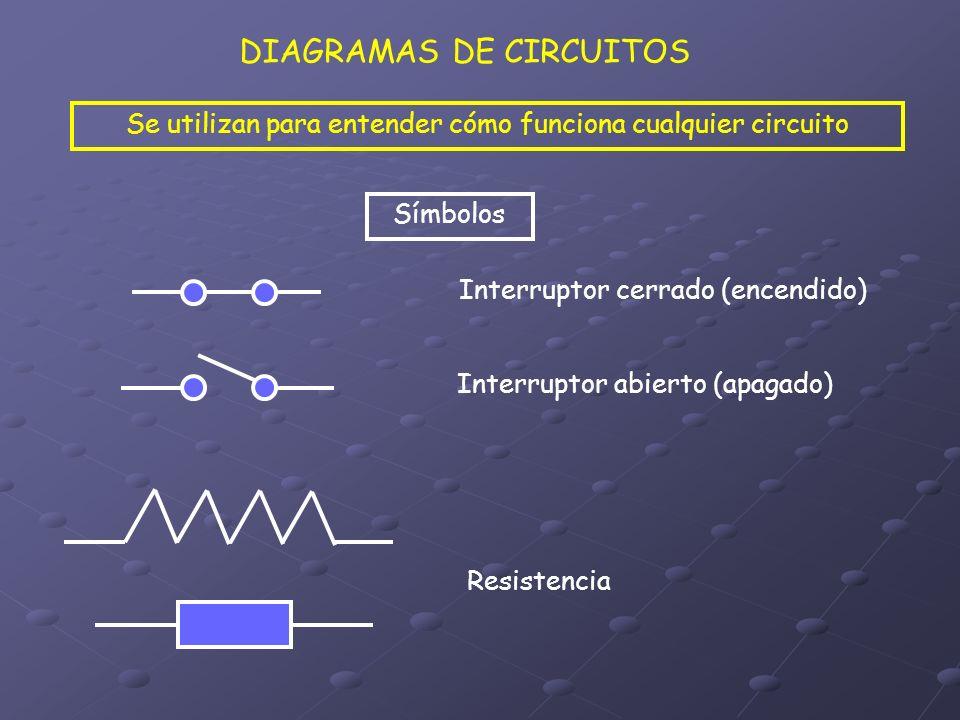 DIAGRAMAS DE CIRCUITOS Se utilizan para entender cómo funciona cualquier circuito Símbolos Interruptor cerrado (encendido) Interruptor abierto (apagad