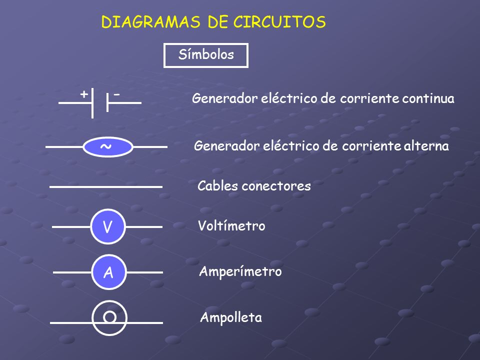 DIAGRAMAS DE CIRCUITOS Símbolos Generador eléctrico de corriente continua Cables conectores + - ~ Generador eléctrico de corriente alterna V Voltímetr
