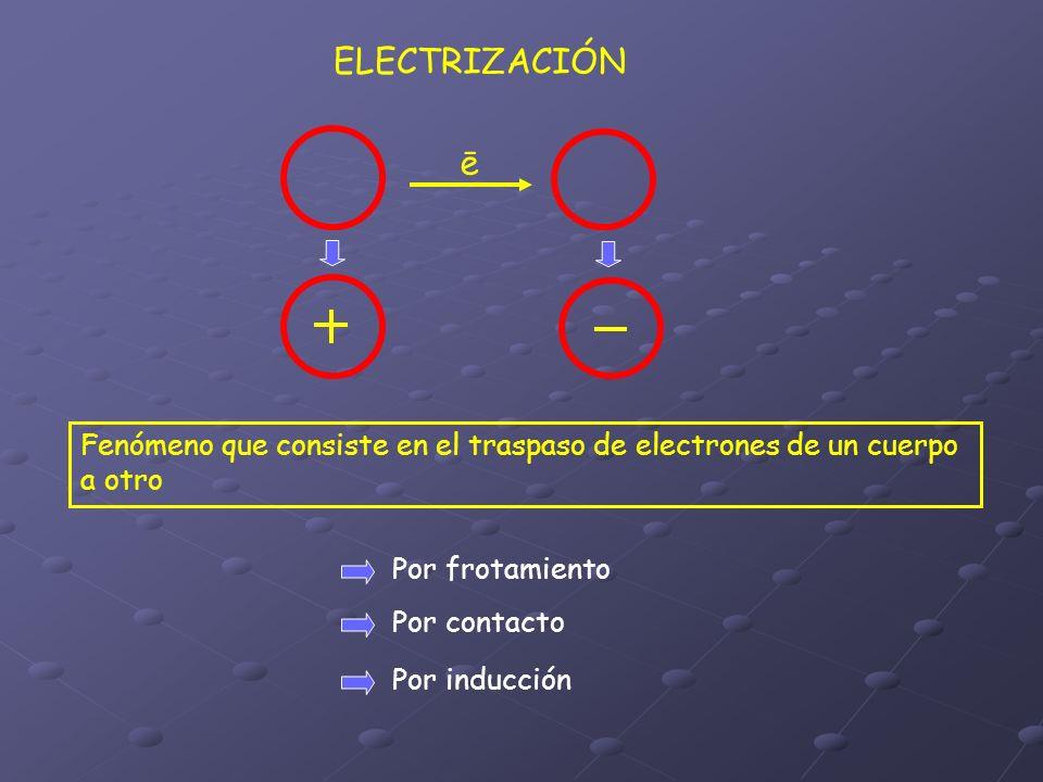 POR FROTAMIENTO Traspaso de electrones desde la superficie de un cuerpo a la de otro, debido al estrecho contacto entre ellos Ambos cuerpos resultan electrizados con cargas del signo opuesto POR CONTACTO Traspaso de electrones debido al contacto entre un cuerpo inicialmente electrizado y uno neutro El cuerpo neutro adquiere una carga del mismo signo de aquel que lo toca