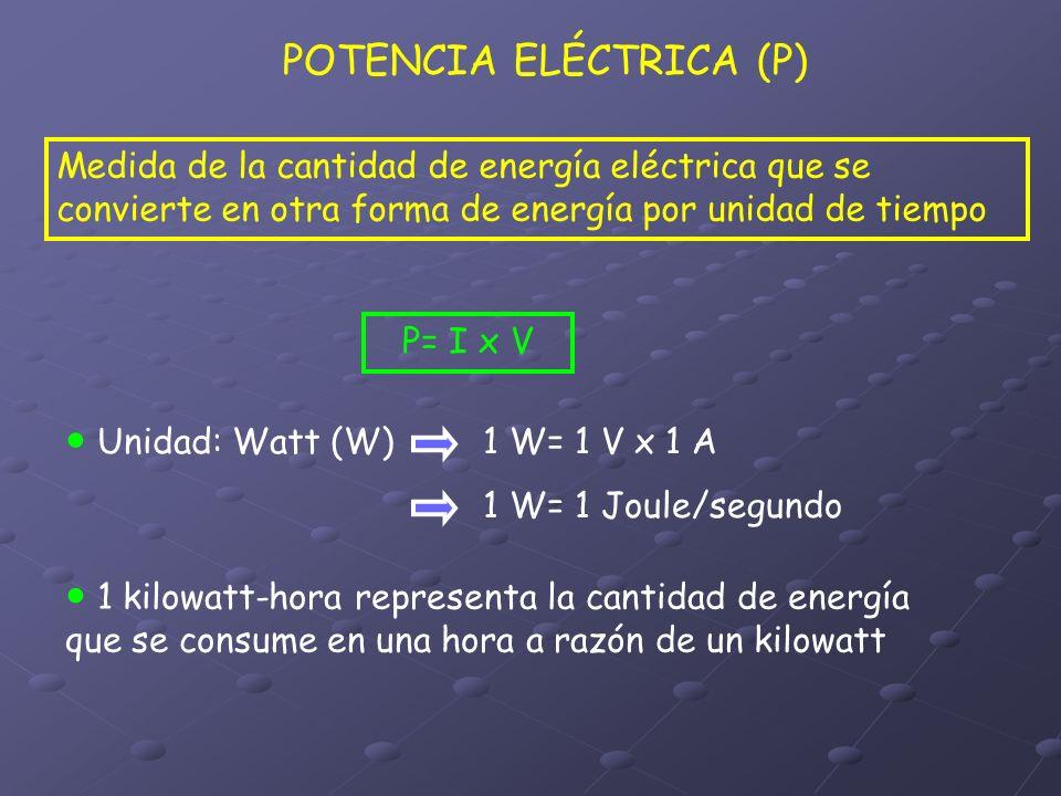 POTENCIA ELÉCTRICA (P) Medida de la cantidad de energía eléctrica que se convierte en otra forma de energía por unidad de tiempo P= I x V Unidad: Watt