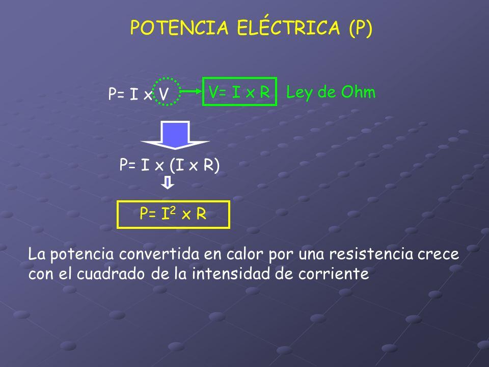 POTENCIA ELÉCTRICA (P) La potencia convertida en calor por una resistencia crece con el cuadrado de la intensidad de corriente P= I x V V= I x R Ley d