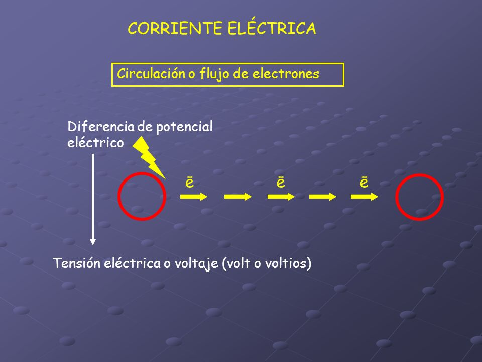 CORRIENTE ELÉCTRICA Circulación o flujo de electrones ēēē Diferencia de potencial eléctrico Tensión eléctrica o voltaje (volt o voltios)