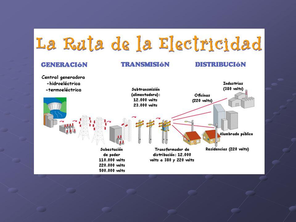 RESISTENCIA ELÉCTRICA (R) Depende de: Material conductor Geometría (forma) del conductor: R Longitud (L) R 1/Área de sección transversal (A) grosor Resistividad eléctrica ( ) del material conductor: Resistencia= resistividad x longitud/ área R= x L/ A