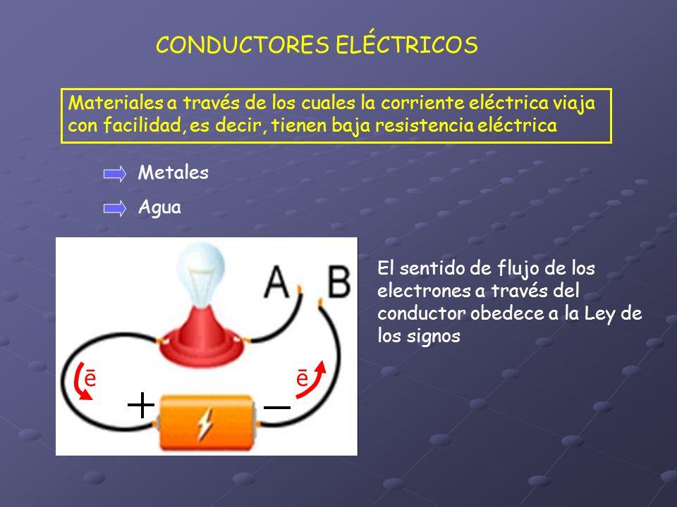 CONDUCTORES ELÉCTRICOS Materiales a través de los cuales la corriente eléctrica viaja con facilidad, es decir, tienen baja resistencia eléctrica Metal
