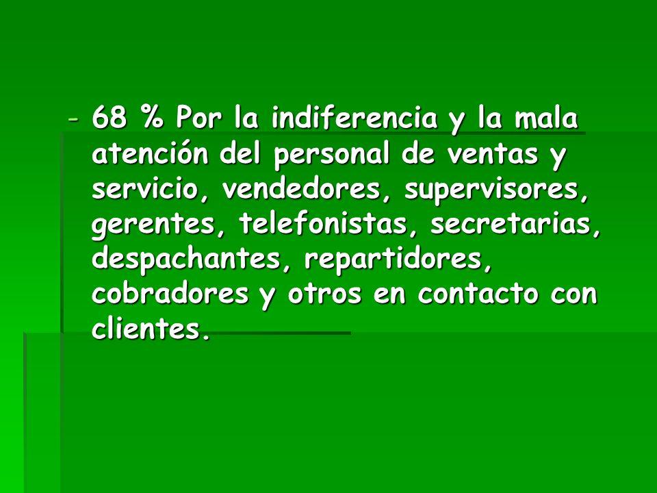 -68 % Por la indiferencia y la mala atención del personal de ventas y servicio, vendedores, supervisores, gerentes, telefonistas, secretarias, despach