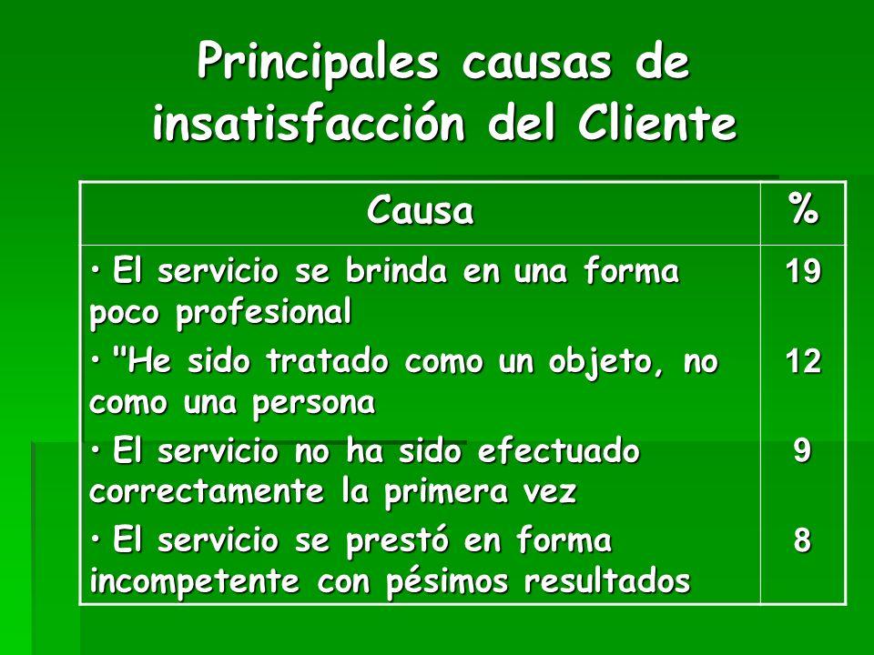 Principales causas de insatisfacción del Cliente Causa% El servicio se brinda en una forma poco profesional El servicio se brinda en una forma poco pr