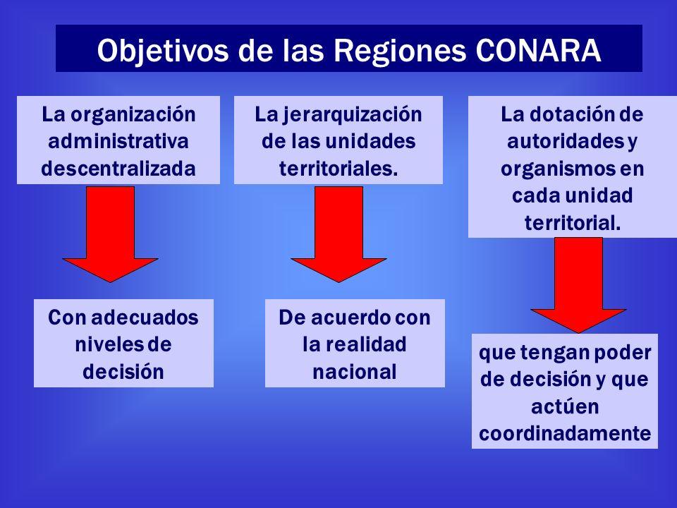 La organización administrativa descentralizada La jerarquización de las unidades territoriales. De acuerdo con la realidad nacional La dotación de aut