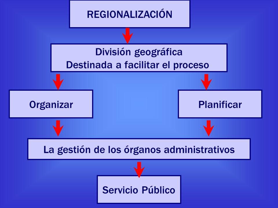 REGIONALIZACIÓN División geográfica Destinada a facilitar el proceso OrganizarPlanificar La gestión de los órganos administrativos Servicio Público