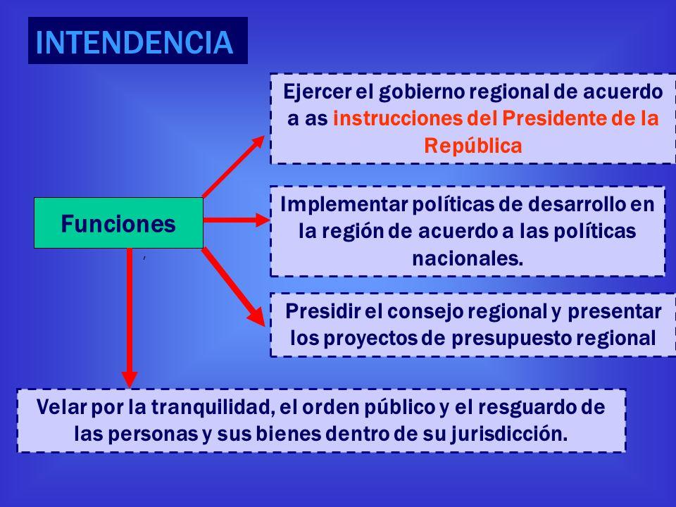 INTENDENCIA Funciones Ejercer el gobierno regional de acuerdo a as instrucciones del Presidente de la República Implementar políticas de desarrollo en