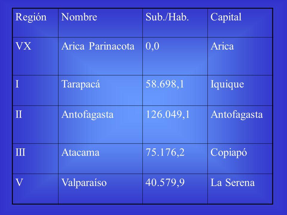 RegiónNombreSub./Hab.Capital VXArica Parinacota0,0Arica ITarapacá58.698,1Iquique IIAntofagasta126.049,1Antofagasta IIIAtacama75.176,2Copiapó VValparaí