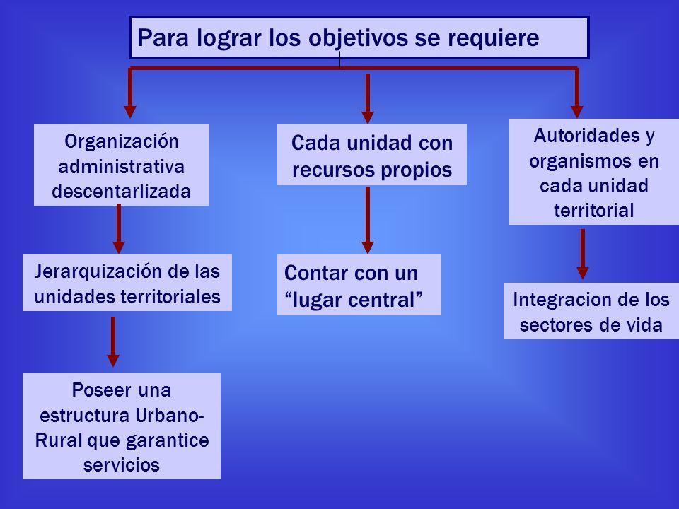 Para lograr los objetivos se requiere Organización administrativa descentarlizada Jerarquización de las unidades territoriales Autoridades y organismo