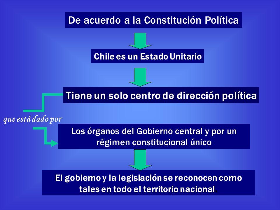 De acuerdo a la Constitución Política Chile es un Estado Unitario Tiene un solo centro de dirección política Los órganos del Gobierno central y por un