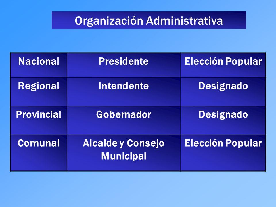 NacionalPresidenteElección Popular RegionalIntendenteDesignado ProvincialGobernadorDesignado ComunalAlcalde y Consejo Municipal Elección Popular Organ