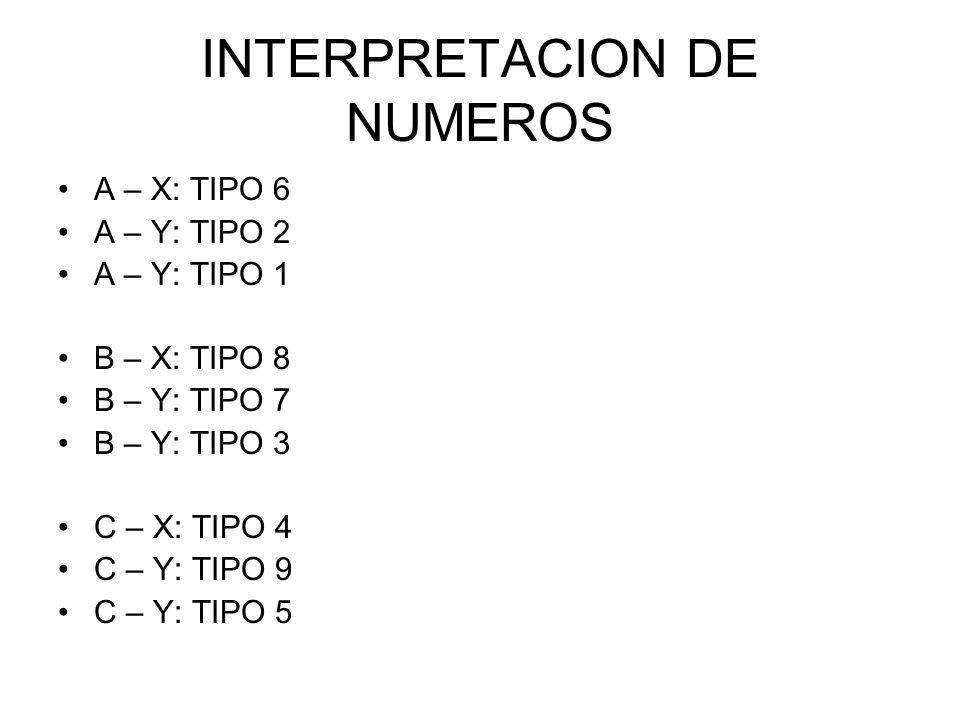 INTERPRETACION DE NUMEROS A – X: TIPO 6 A – Y: TIPO 2 A – Y: TIPO 1 B – X: TIPO 8 B – Y: TIPO 7 B – Y: TIPO 3 C – X: TIPO 4 C – Y: TIPO 9 C – Y: TIPO