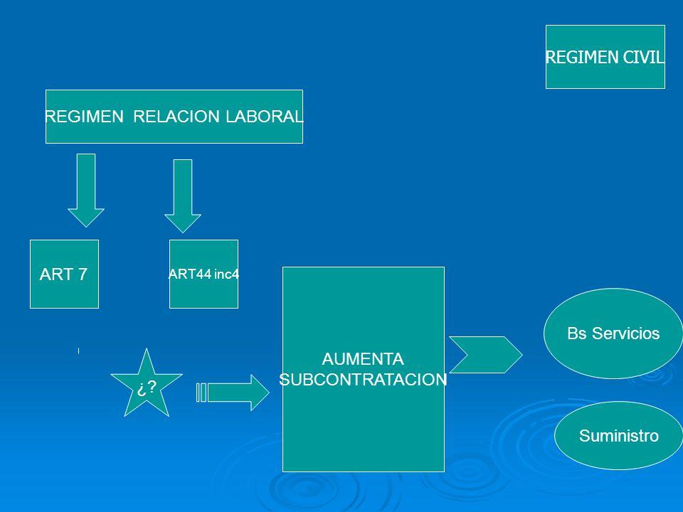 REGIMEN RELACION LABORAL ART 7 ART44 inc4 Bs Servicios Suministro ¿? AUMENTA SUBCONTRATACION REGIMEN CIVIL