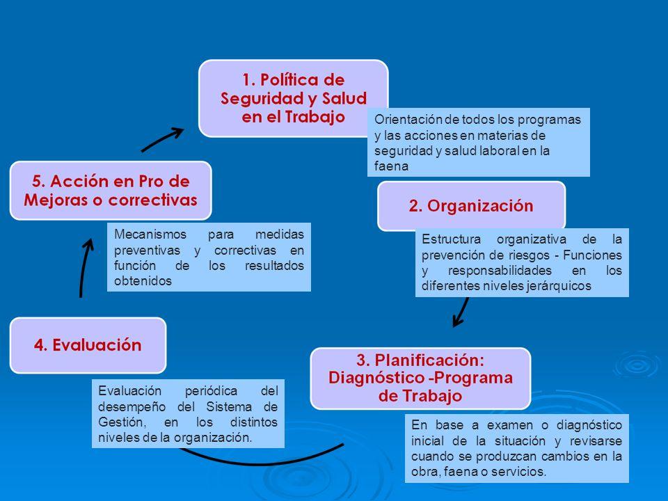 Orientación de todos los programas y las acciones en materias de seguridad y salud laboral en la faena Estructura organizativa de la prevención de rie