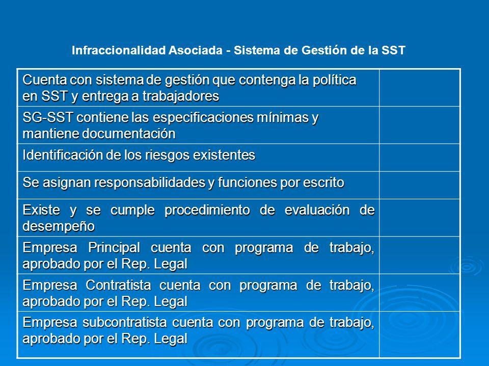 Infraccionalidad Asociada - Sistema de Gestión de la SST Cuenta con sistema de gestión que contenga la política en SST y entrega a trabajadores SG-SST