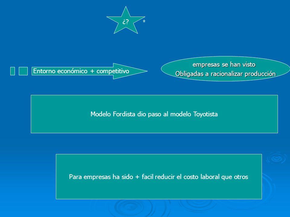 Entorno económico + competitivo empresas se han visto Obligadas a racionalizar producción Modelo Fordista dio paso al modelo Toyotista Para empresas h