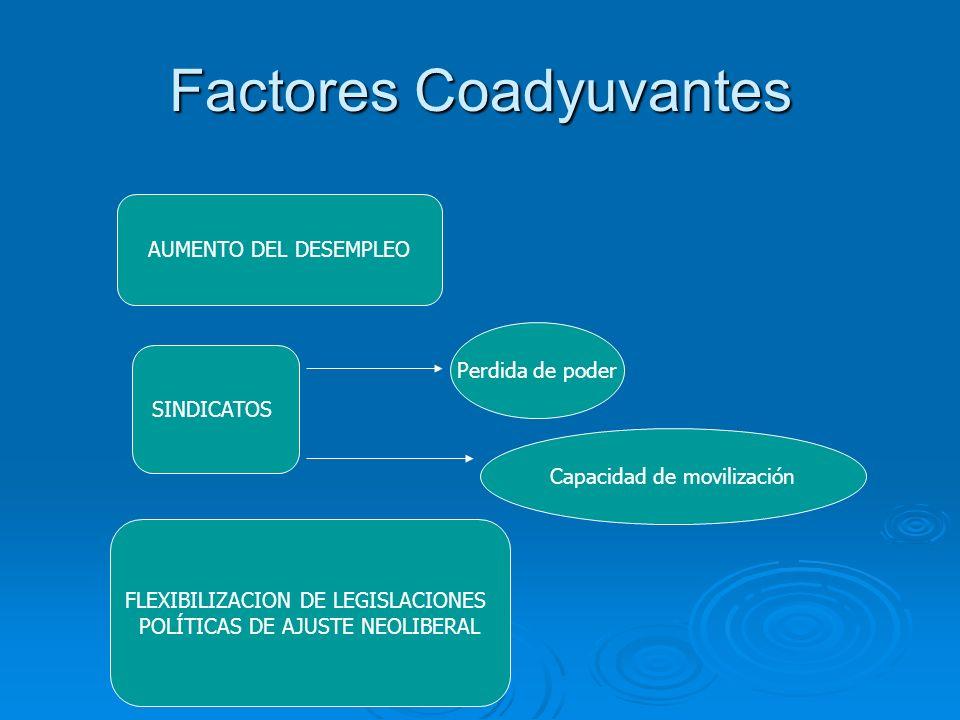 Factores Coadyuvantes AUMENTO DEL DESEMPLEO SINDICATOS Perdida de poder Capacidad de movilización FLEXIBILIZACION DE LEGISLACIONES POLÍTICAS DE AJUSTE
