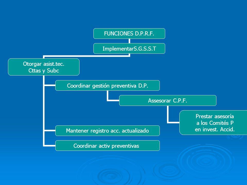 FUNCIONES D.P.R.F. ImplementarS.G.S.S.T Otorgar asist.tec. Cttas y Subc Coordinar gestión preventiva D.P. Assesorar C.P.F. Prestar asesoría a los Comi