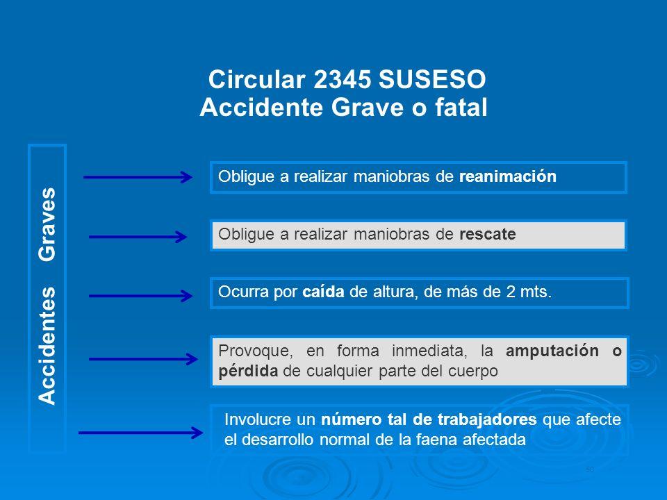 Circular 2345 SUSESO Accidente Grave o fatal 50 Obligue a realizar maniobras de reanimación Obligue a realizar maniobras de rescate Ocurra por caída d