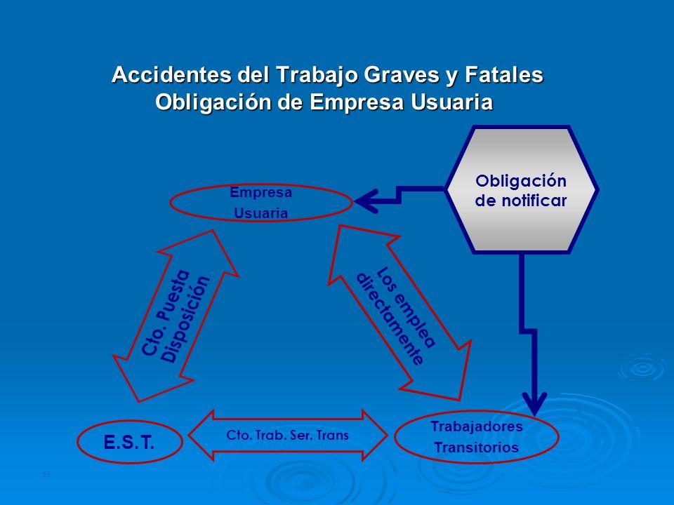 55 Accidentes del Trabajo Graves y Fatales Obligación de Empresa Usuaria Accidentes del Trabajo Graves y Fatales Obligación de Empresa Usuaria Trabaja
