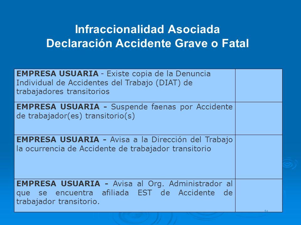 EMPRESA USUARIA - Existe copia de la Denuncia Individual de Accidentes del Trabajo (DIAT) de trabajadores transitorios EMPRESA USUARIA - Suspende faen