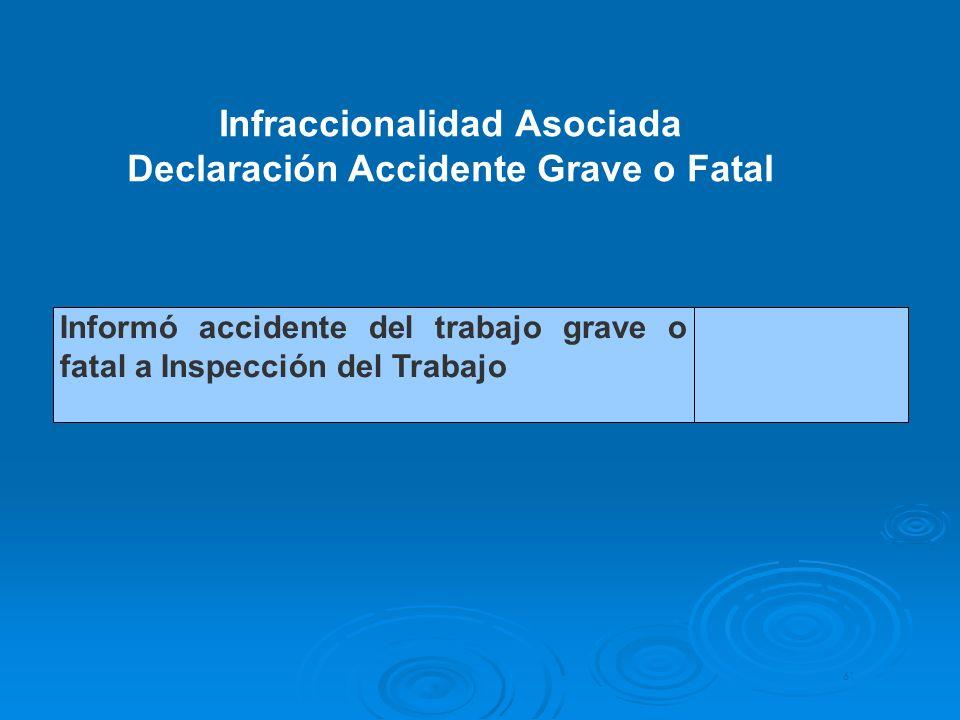 61 Informó accidente del trabajo grave o fatal a Inspección del Trabajo Infraccionalidad Asociada Declaración Accidente Grave o Fatal