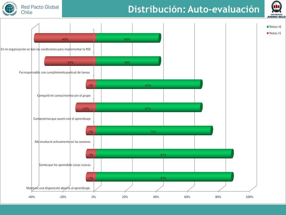 Distribución: Auto-evaluación