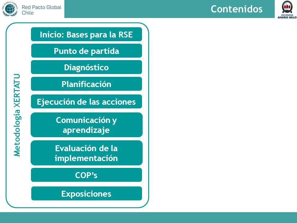 Metodología XERTATU Contenidos Punto de partida Diagnóstico Planificación Ejecución de las acciones Comunicación y aprendizaje Evaluación de la implementación COPs Exposiciones Inicio: Bases para la RSE