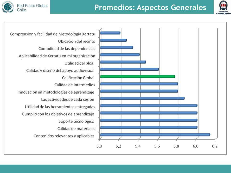 Promedios: Aspectos Generales