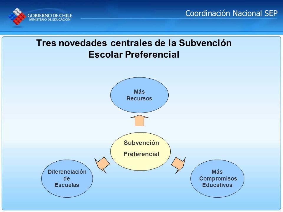 Diferenciación de Escuelas Más Recursos Más Compromisos Educativos Subvención Preferencial Tres novedades centrales de la Subvención Escolar Preferenc