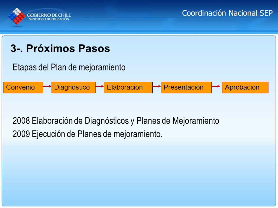 3-. Próximos Pasos Etapas del Plan de mejoramiento 2008 Elaboración de Diagnósticos y Planes de Mejoramiento 2009 Ejecución de Planes de mejoramiento.