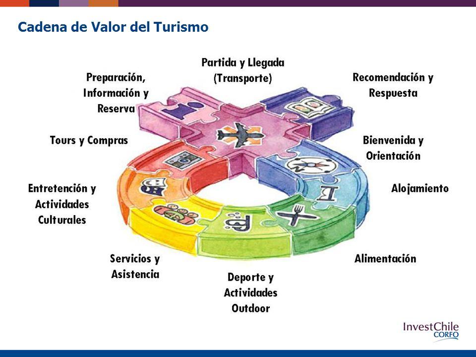 Cadena de Valor del Turismo