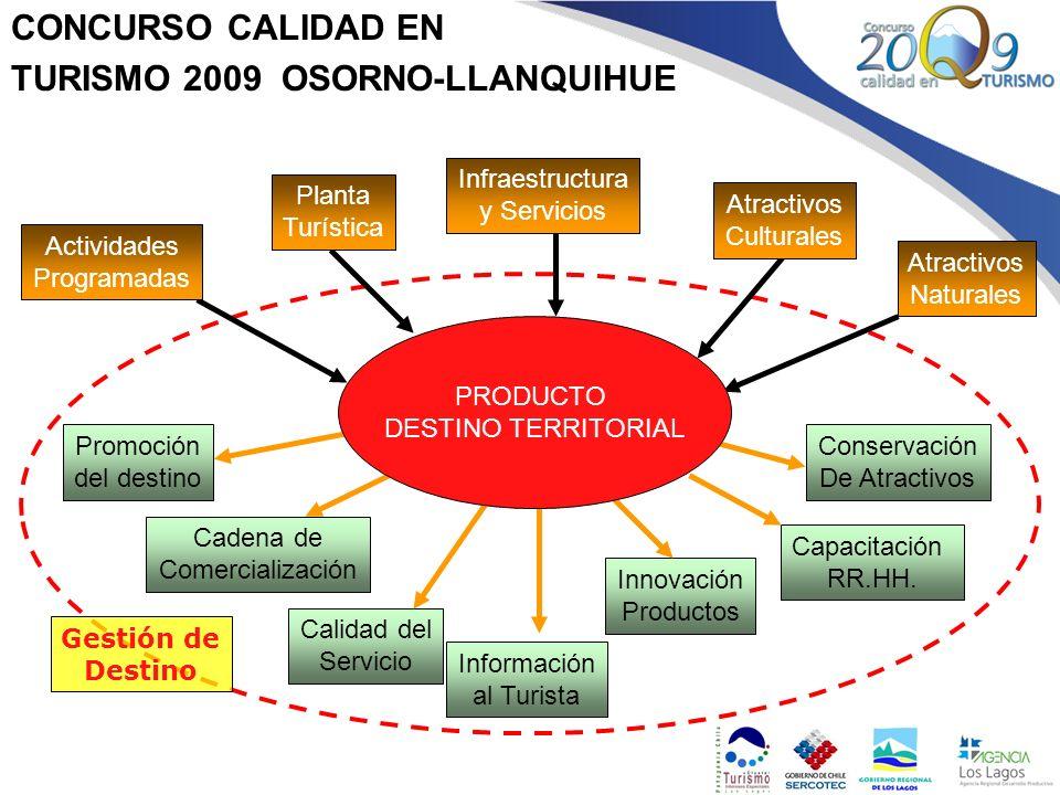 CONCURSO CALIDAD EN TURISMO 2009 OSORNO-LLANQUIHUE Atractivos Naturales Infraestructura y Servicios Planta Turística Actividades Programadas Atractivo