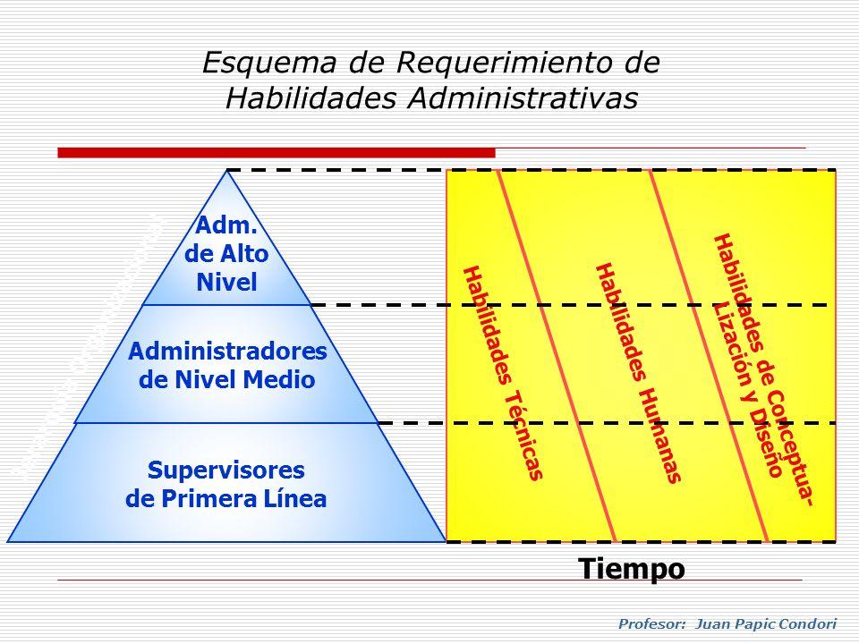 Profesor: Juan Papic Condori Esquema de Requerimiento de Habilidades Administrativas Supervisores de Primera Línea Administradores de Nivel Medio Adm.