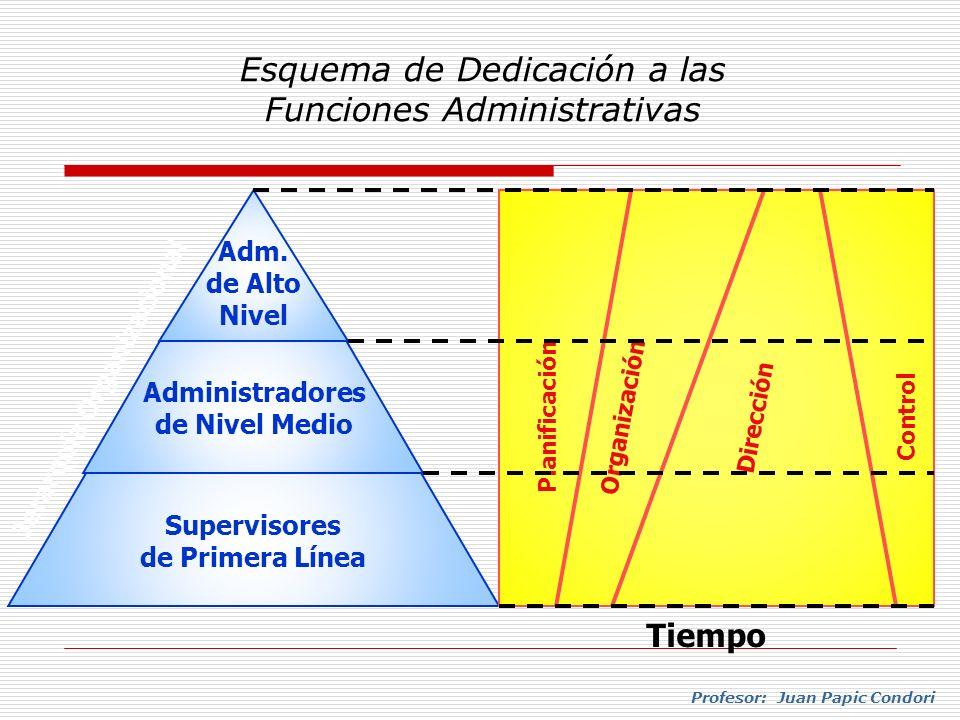 Profesor: Juan Papic Condori Esquema de Dedicación a las Funciones Administrativas Supervisores de Primera Línea Administradores de Nivel Medio Adm. d